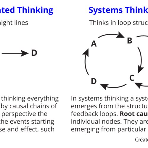Changing behaviour with systems thinking