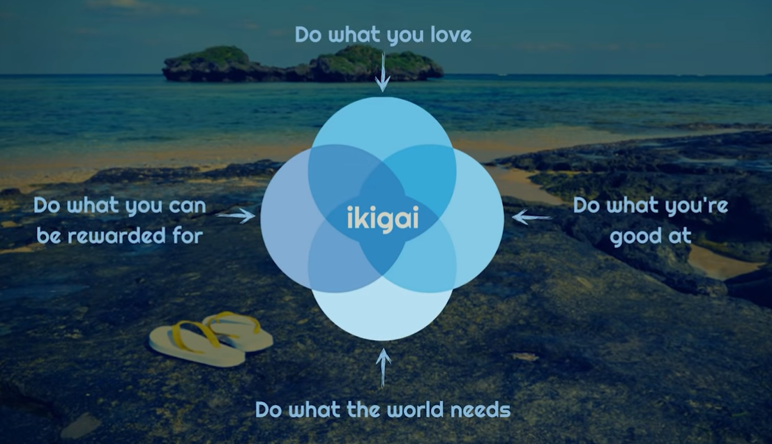Find your Ikigai and calling to life