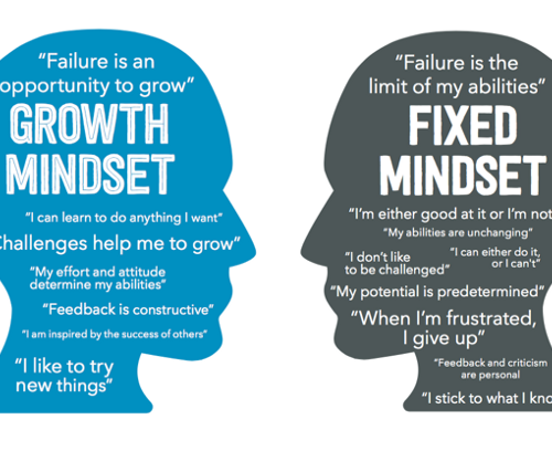 How to create a growth mindset