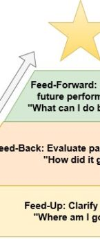 Three Steps for Continuous Improvement