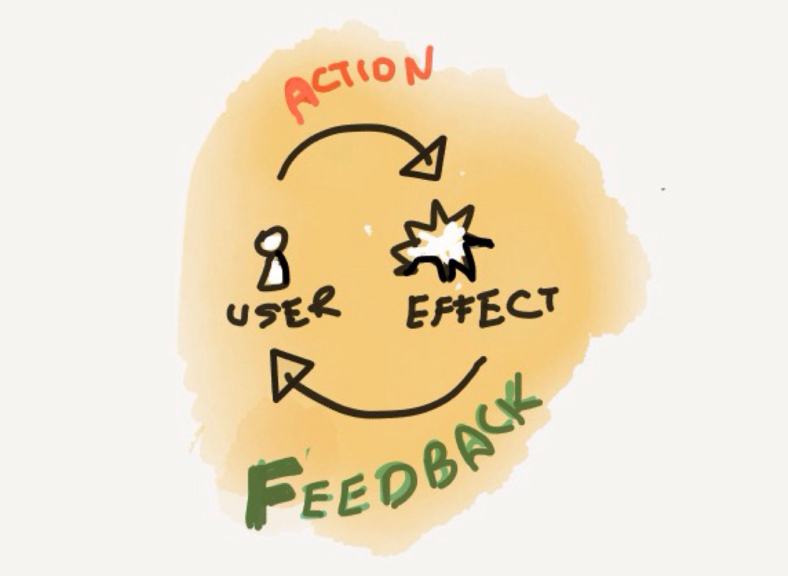 Create the Winner Effect