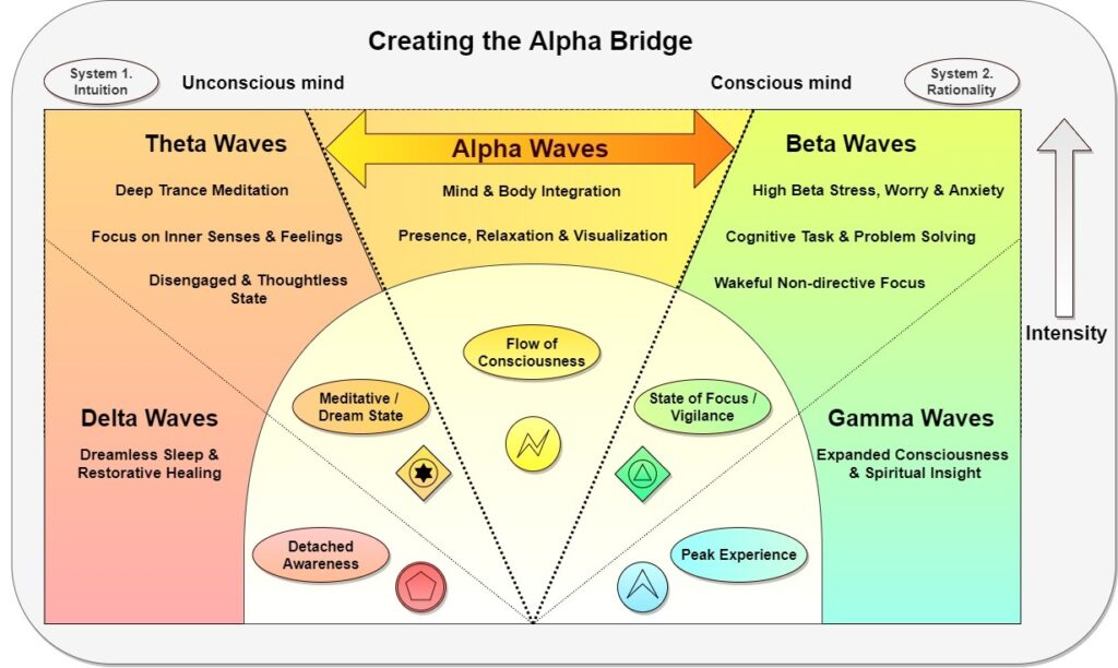 Creating the Alpha Bridge