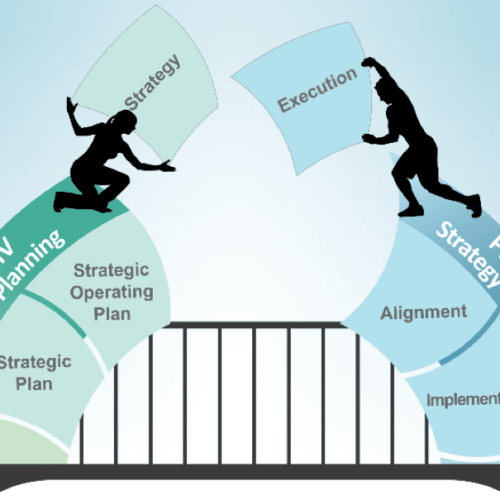 The Link between Strategy and Execution