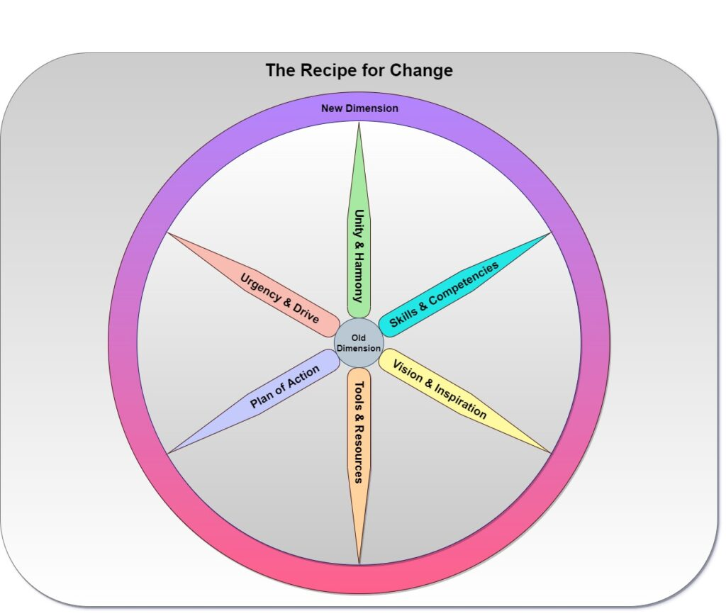 The Formula to Manage Complex Change