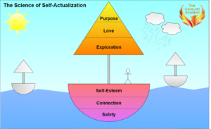 The Science of Human Motivation