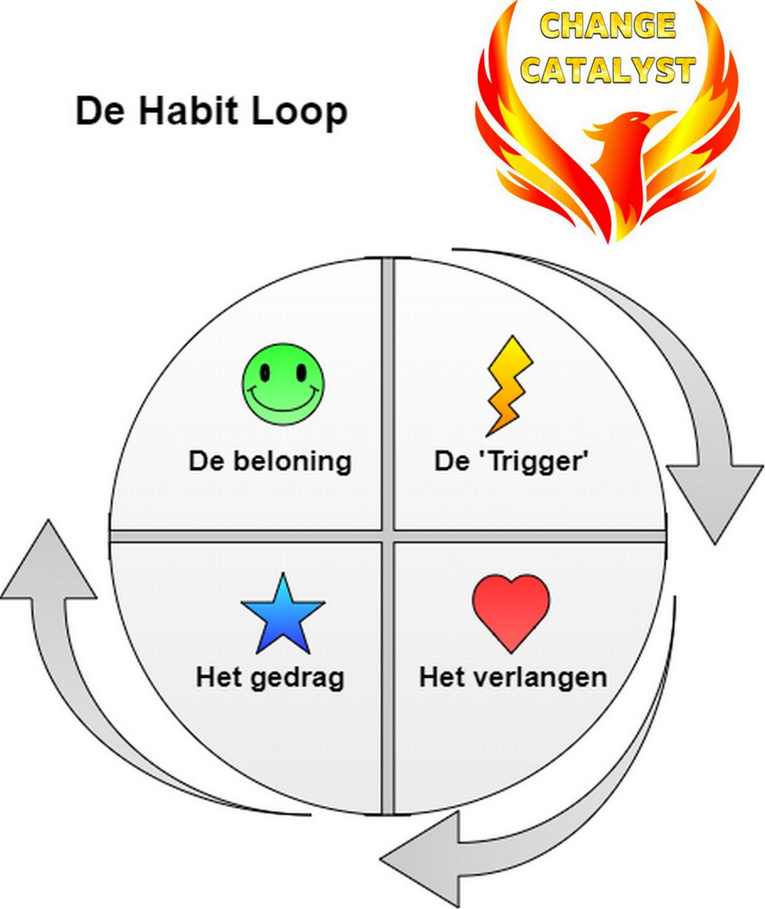 Habit loop 1