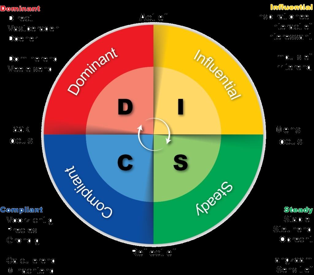 discnl