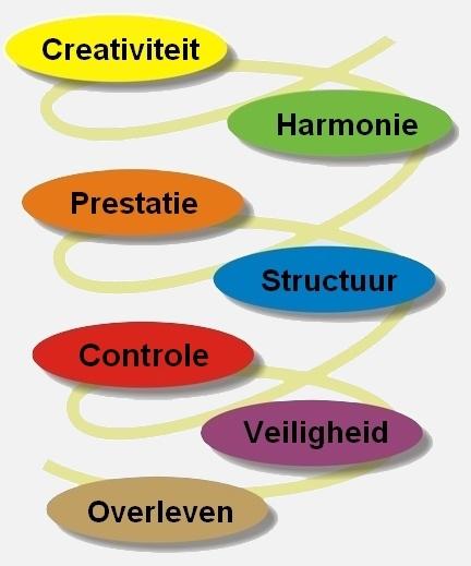 spiraldynamicsf2